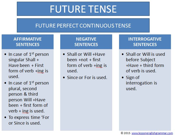 future_perfect_continous_tense