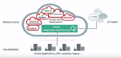 Oracle Integration Cloud Service Training