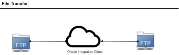 Oracle File Transfer