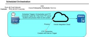 OIC Schedule Orchestration