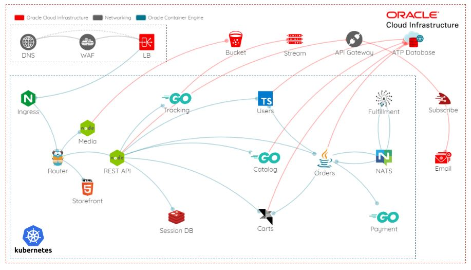 Oracle MuShop | Oracle Cloud MicroServices